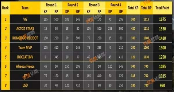绝地求生中韩对抗赛第一日排名一览_中国战队VG位列第一