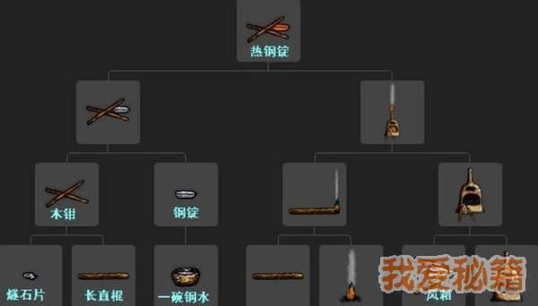 一小时人生炼钢炼铁方法详解-炼铁炼钢图示一览