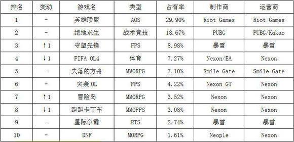 世界陷入网游荒:韩国网吧游戏排行榜LOL仍是第一 失落的方舟上榜
