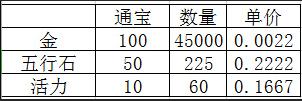 剑网3指尖江湖五行石最省精炼攻略