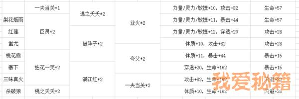 完美世界手游2级天书合成攻略-2级天书合成方法