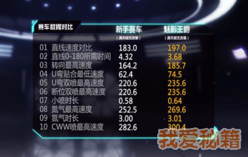 QQ飞车手游魅影王爵零改和满改数据分享