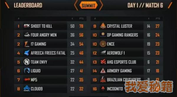 绝地求生FGS4月16日AB组总积分排行名单-第一日比赛结果