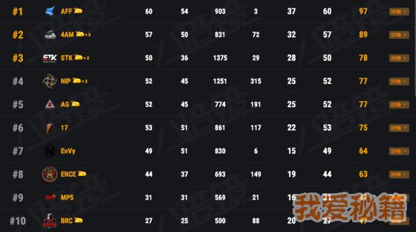 绝地求生FGS4月17日BC组比赛积分排名