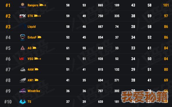 绝地求生FGS总决赛排名-韩国战队夺冠